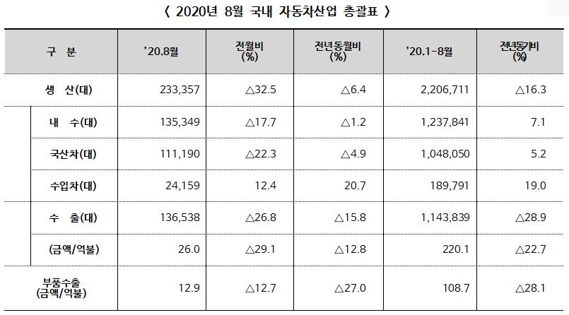 2020년 8월 자동차산업 전년동월대비 생산 6.4%, 수출 15.8% 각각 감소