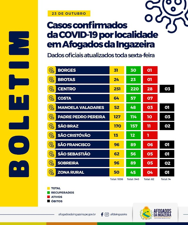Afogados: centro e São Braz são os bairros com mais casos ativos de Covid-19