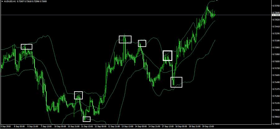 Indikator paling akurat dalam trading forex