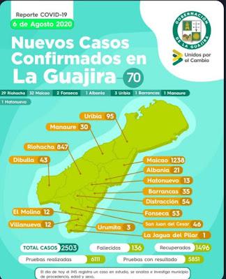 hoyennoticia.com, COVID-19 en La Guajira:140 muertos y 2.504 contagios