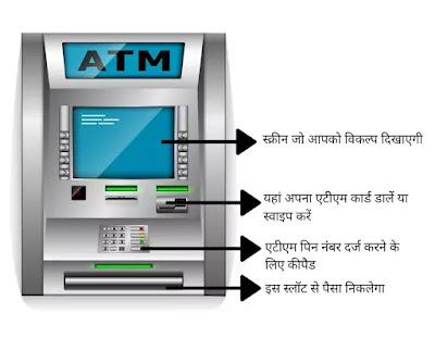 ATM Se Paise Kaise Nikale
