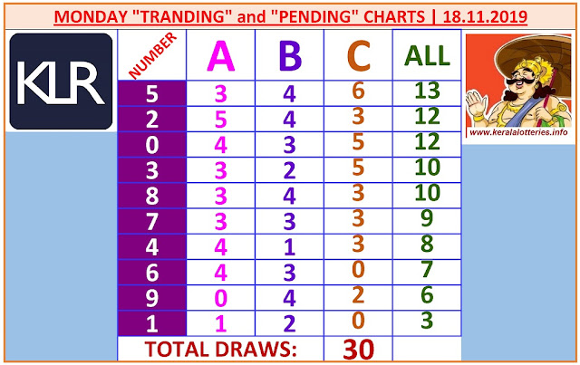 Kerala Lottery Result Winning Numbers ABC Chart Monday 30 Draws on 18.11.2019