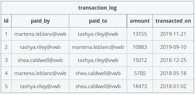 transaction_log data