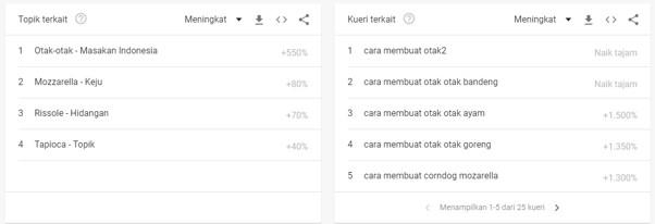 Cara Riset Kata Kunci Menggunakan Google Trends