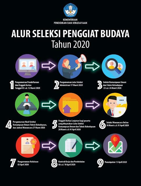 Penundaan Hasil Seleksi Administrasi Penggiat Budaya Tahun 2020