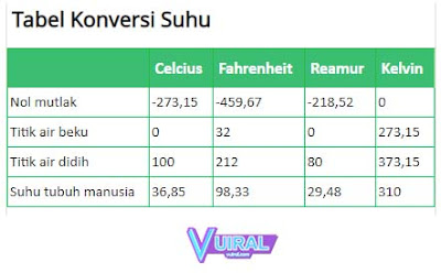 Tabel Rumus Konversi Suhu Lengkap Dan Contoh Soal Konversi Suhu