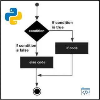Python if else Flowchart –