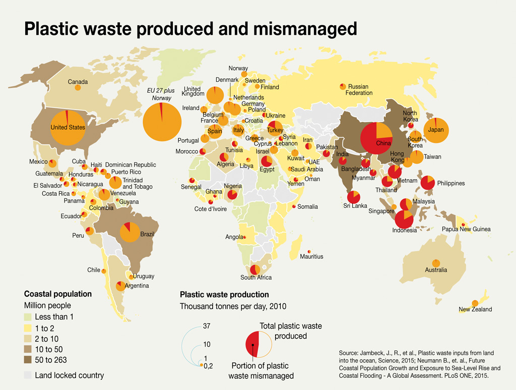Plastic waste produced & mismanaged
