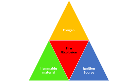 Fire/ Explosion Triangle