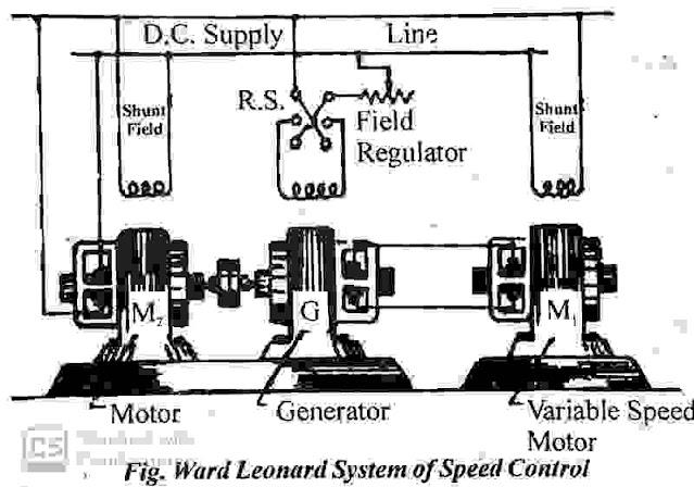 Ward Leonard Method