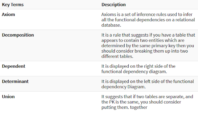 Key terms For Functional Dependency in DBMS in Hindi