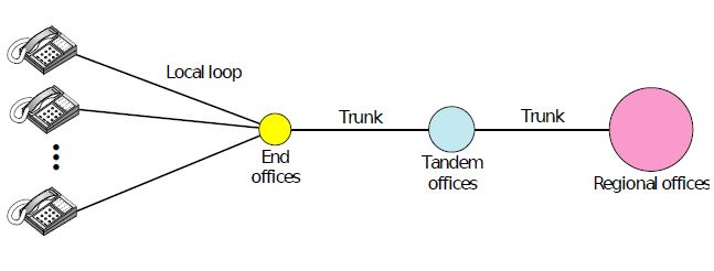 TELEPHONE NETWORK | Data Communication and Networking