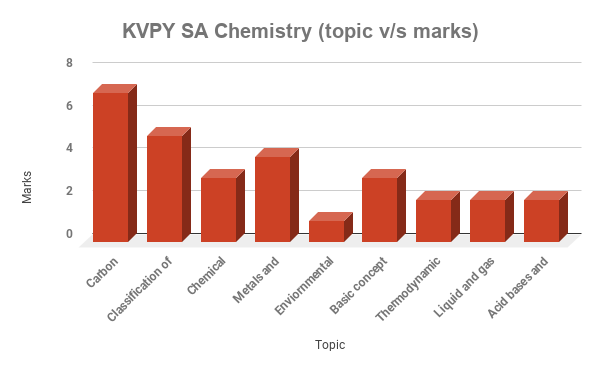 Paper analysis of KVPY SA Chemistry