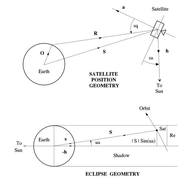 KO7M - Ham Radio Blog: Arduino Satellite/Sun Tracking