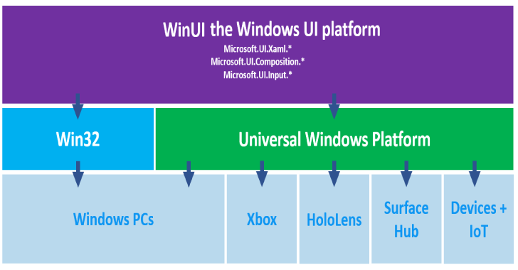 Microsoft WinUI : Windows UI Library Roadmap