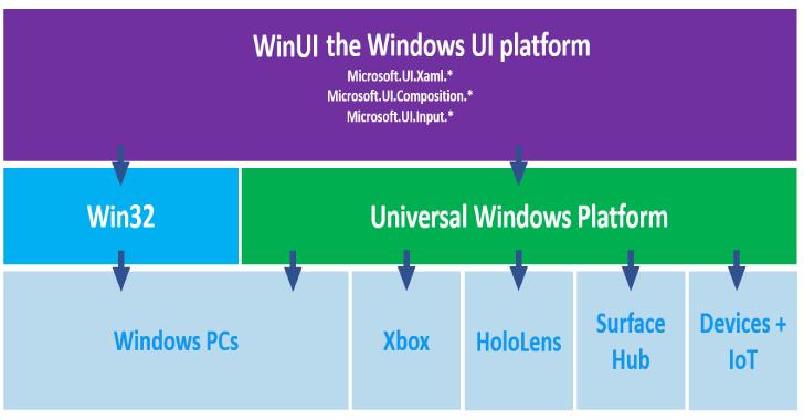 Microsoft WinUI : Windows UI Library Roadmap