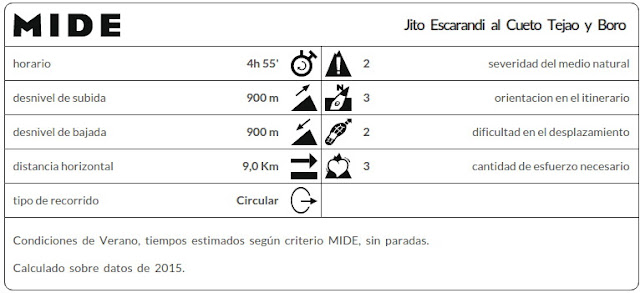 Datos MIDE de la ruta Jito Escarandi, Cueto Tejao