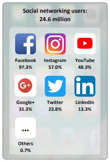 Top social network apps in Malaysia