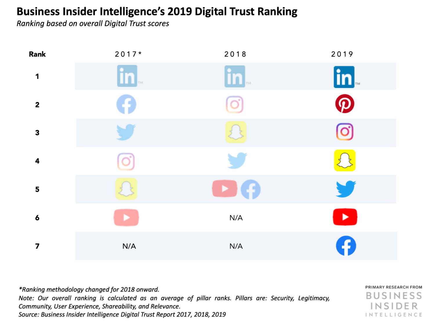 LinkedIn ranks First for the third time in the annual Digital Trust report