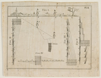 A black ink print on cream paper showing examples of troop movement. Each starts with a column of soldiers depicted as eight bars (representing companies of soldiers) arranged into a rectangle. Dotted lines indicate how each company would move from this column into a straight line in an organized manner, with different movements depending on where the ending line falls relative to the original column.