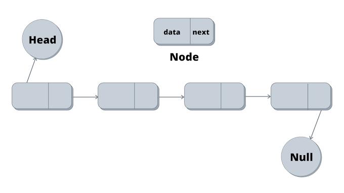 LinkedList Data Structure in Java | PLM Developer