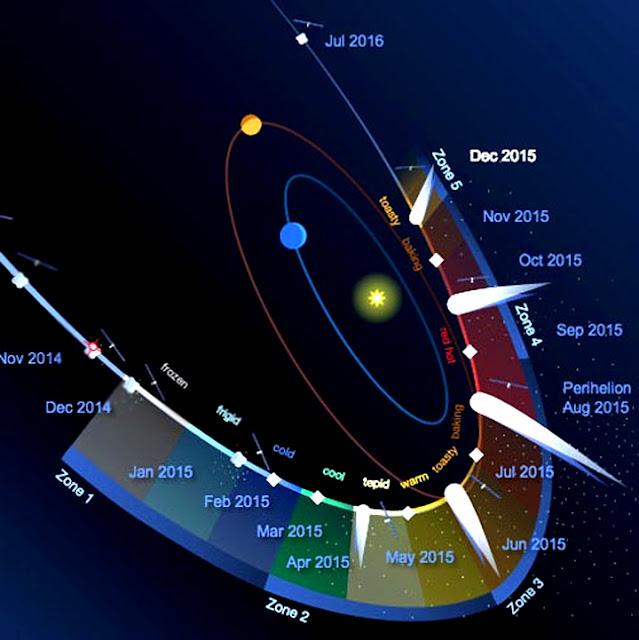 trajetória do cometa 67P ao redor do Sol