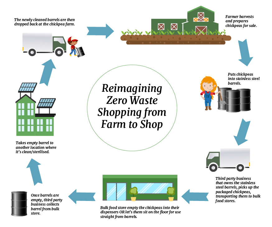 Zero waste shopping does not exist – is there a solution?