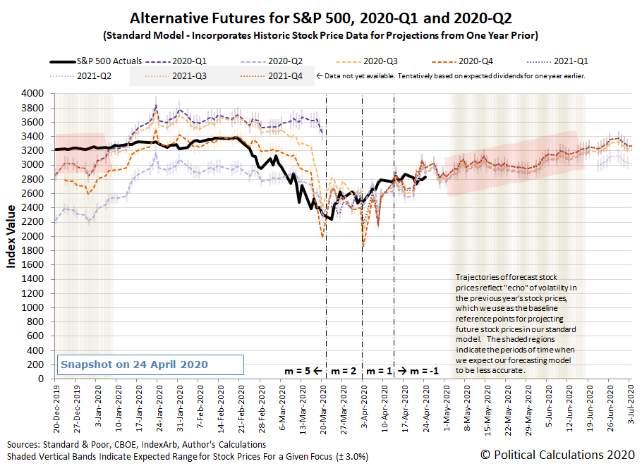 Alternative Futures - S&P 500 - 2020Q1 and 2020Q2 - Standard Model - Snapshot on 24 Apr 2020