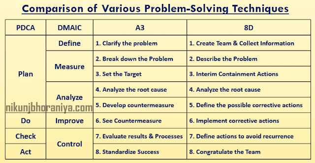 Comparison of Various Problem Solving Methods
