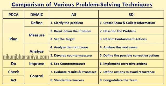Comparison of Various Problem Solving Methods