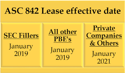 Definition of Lease and its classification