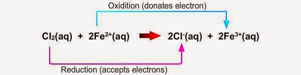 My Share Learning Content: 3 1 Oxidation and Reduction