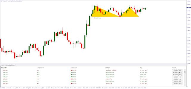 chart pattern Dashboard MT4 indicator