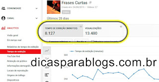 estatisticas de tempo de exibição de videos no youtube