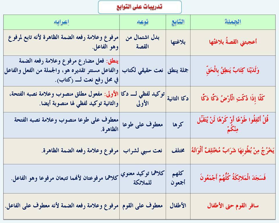 بالصور قواعد اللغة العربية للمبتدئين , تعليم قواعد اللغة العربية , شرح مختصر في قواعد اللغة العربية 108.jpg