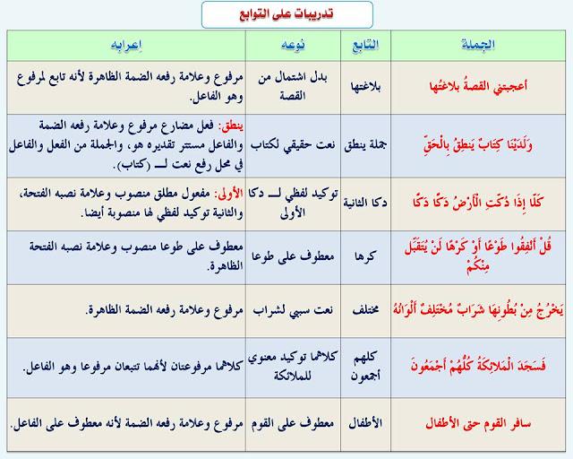 """انفراد.... كل قواعد اللغة العربية لطلاب """"ابتدائي - اعدادي - ثانوي"""" في صورة لوحات مبسطة مع الشرح والتدريبات 108"""