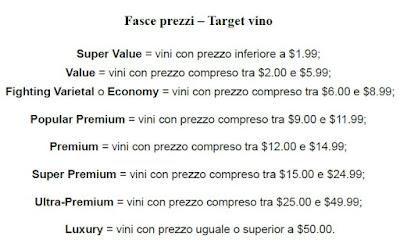 prezzi vini