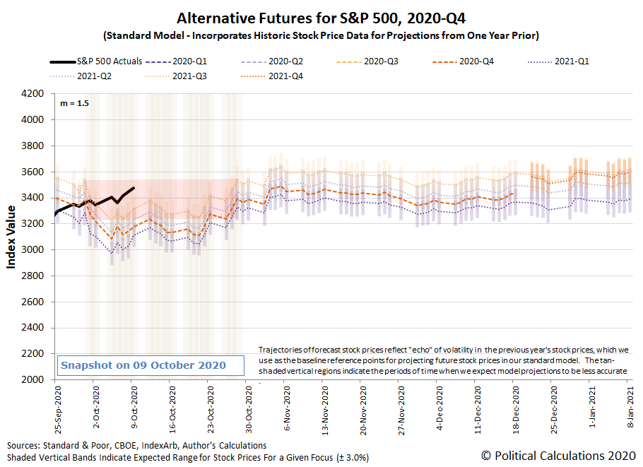 Alternative Futures - S&P 500 - 2020Q3 - Standard Model (m=+1.5 from 22 September 2020) - Snapshot on 9 Oct 2020
