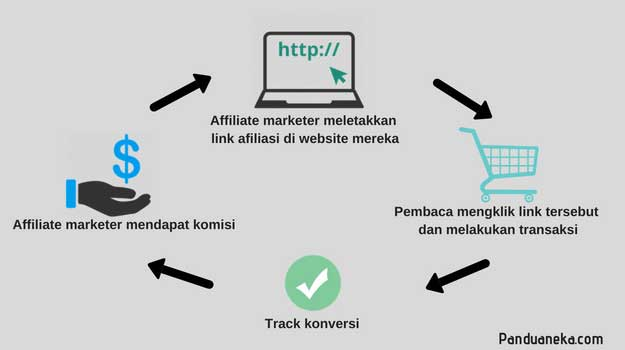 Pengertian dan Cara Kerja Affiliate Marketing