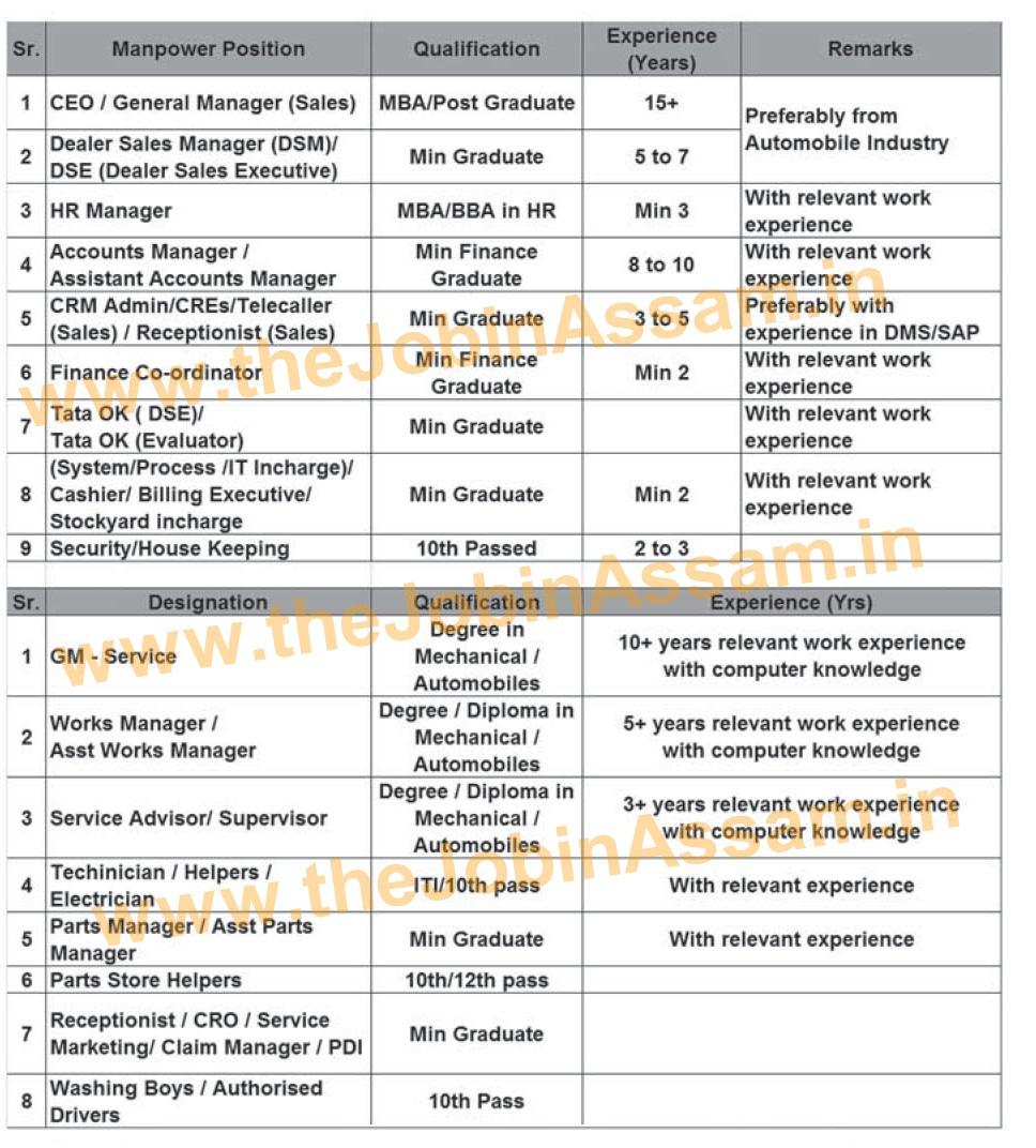 Axom Automobiles, Guwahati Recruitment 2021: