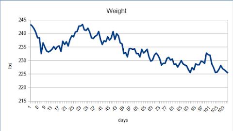 16 week weight loss
