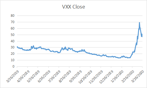 Which is better to trade options vxx or vix