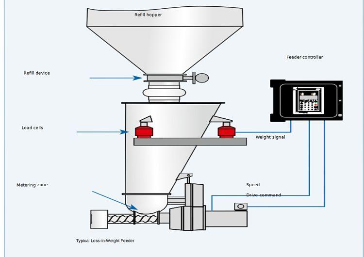 Diagrama ilustrativo de un sistema de alimentación de carbonato de calcio