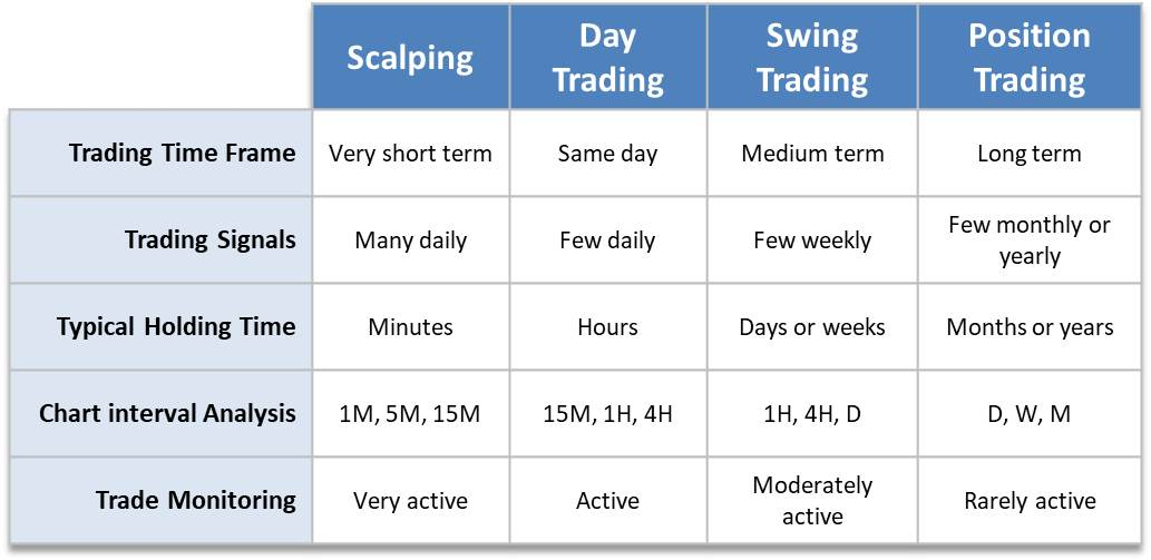 Trading Strategies, Styles and Types: the Complete Guide | IG UK