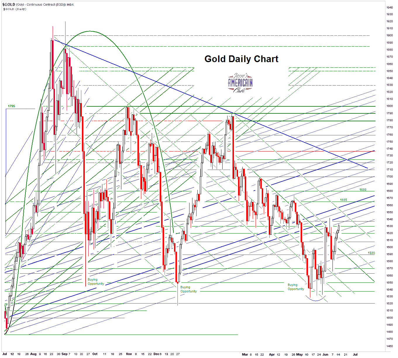 Jesse's Café Américain: Gold Daily And Silver Weekly