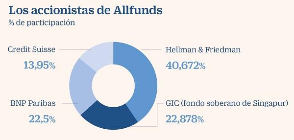accionistas-allfunds-bank