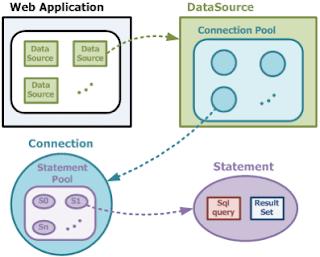 best online course to learn JSP, Servlet and JDBC for experienced java developer