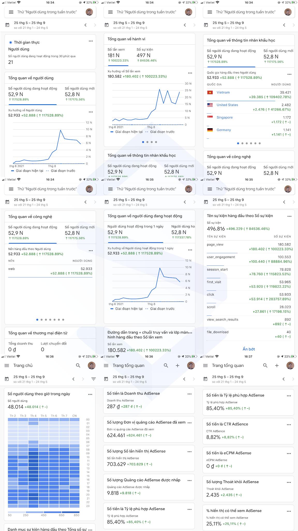 Code Pro và những con số phần 4 google analytics