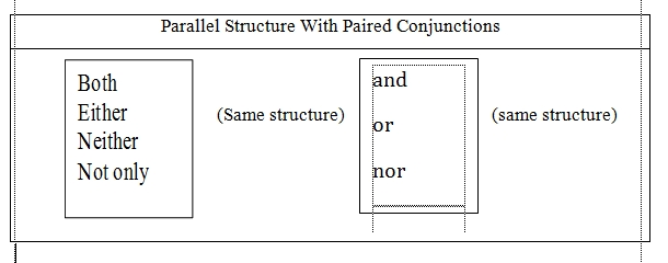 PARALLEL STRUCTURE WITH PAIRED CONJUNCTION AND PAST
