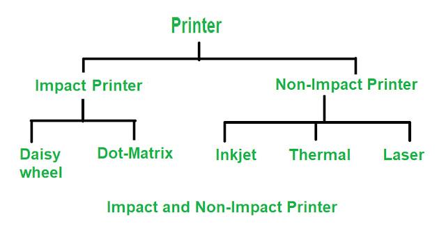 প্রিন্টার কয় প্রকার ও কি কি -types-of-printer-in-bengali